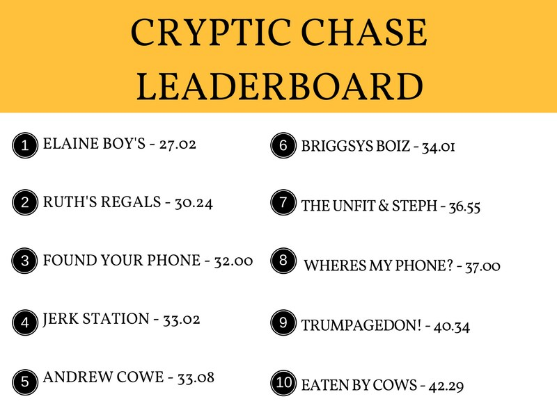 Cryptic Chase Leaderboard